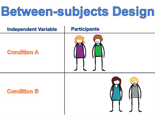 Within-subjects Repeated-measures Design