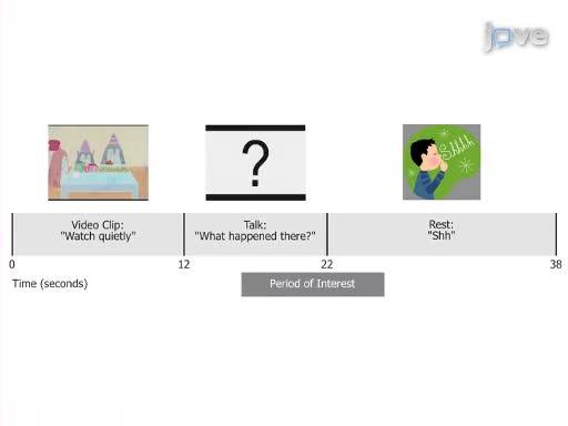 Assessment of Cerebral Lateralization in Children using Functional Transcranial Doppler Ultrasound (fTCD)