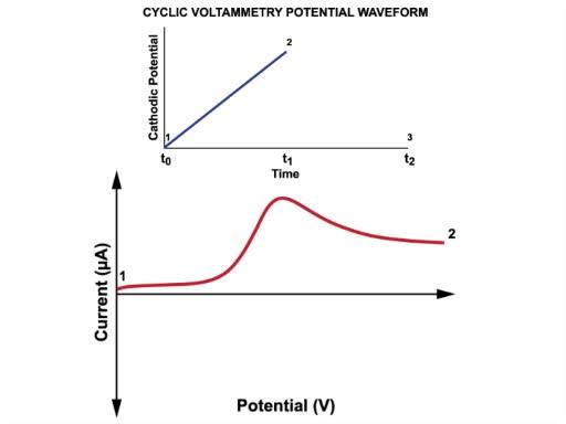 Cyclic Voltammetry (CV)