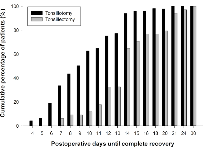 tonsillektomie recovery erwachsene, tag 7