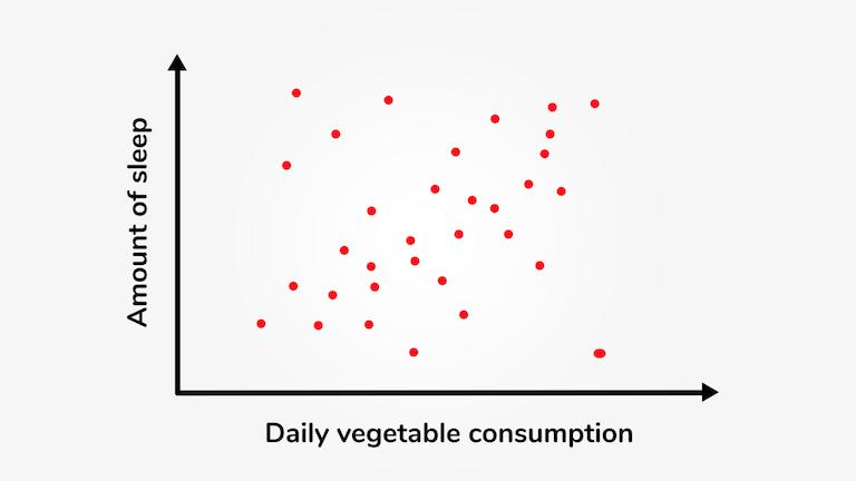 Korrelationen