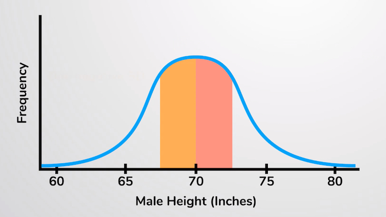 Variation: Normal Distribution, Range, and Standard Deviation