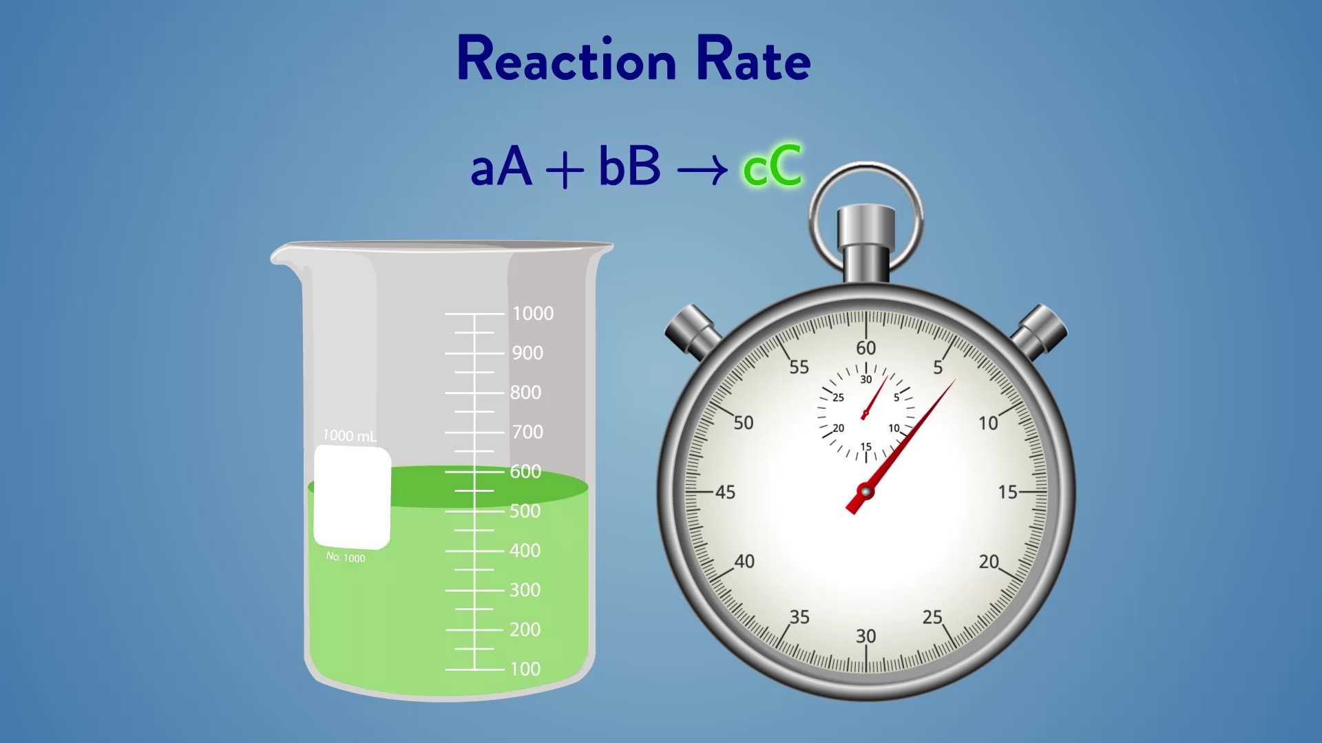 Concentration Dependence