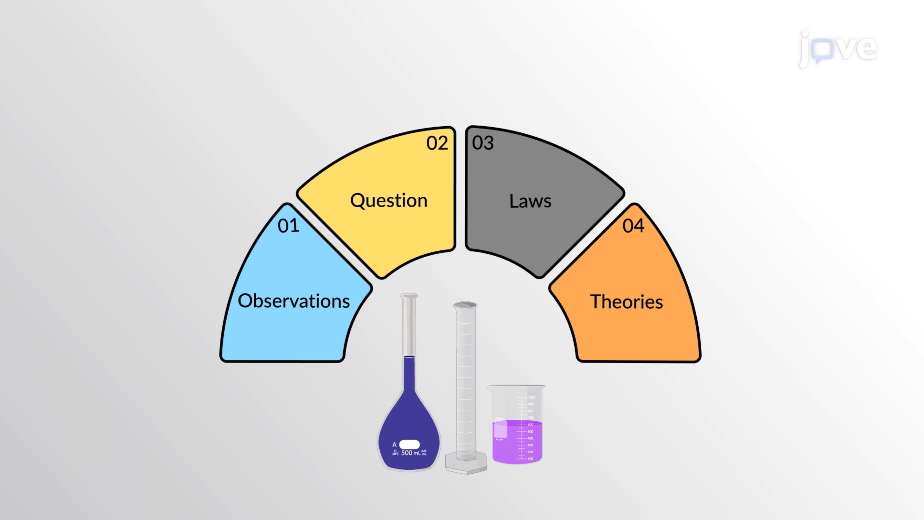 Naturwissenschaftliche Gesetze und Theorien