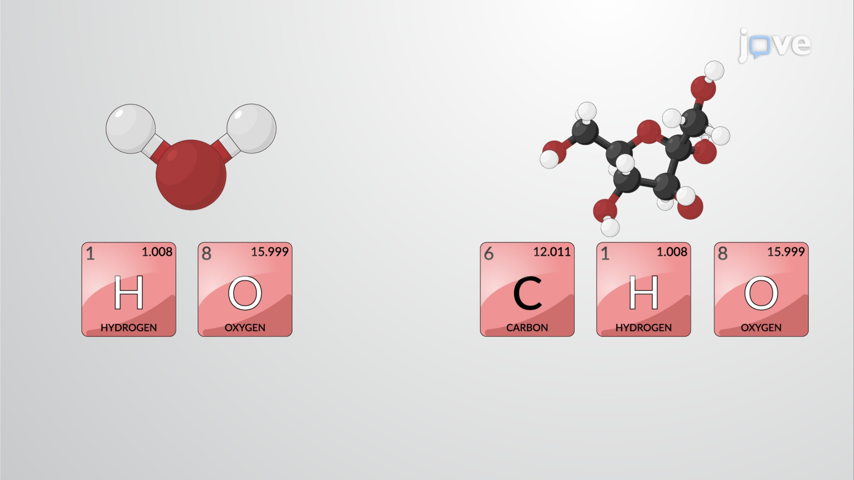 Molecules and Compounds