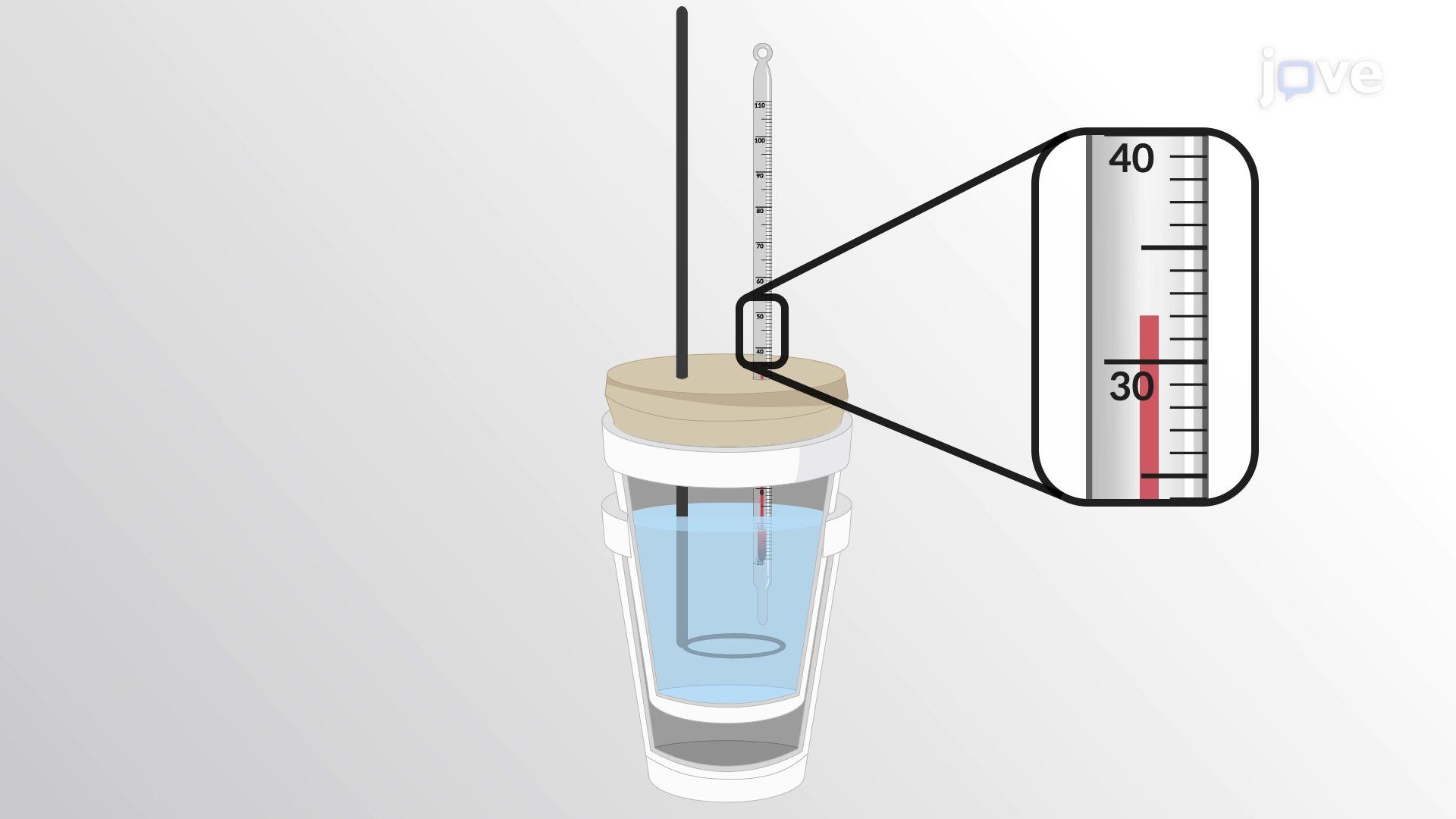Calorimetrie: Constante Druk
