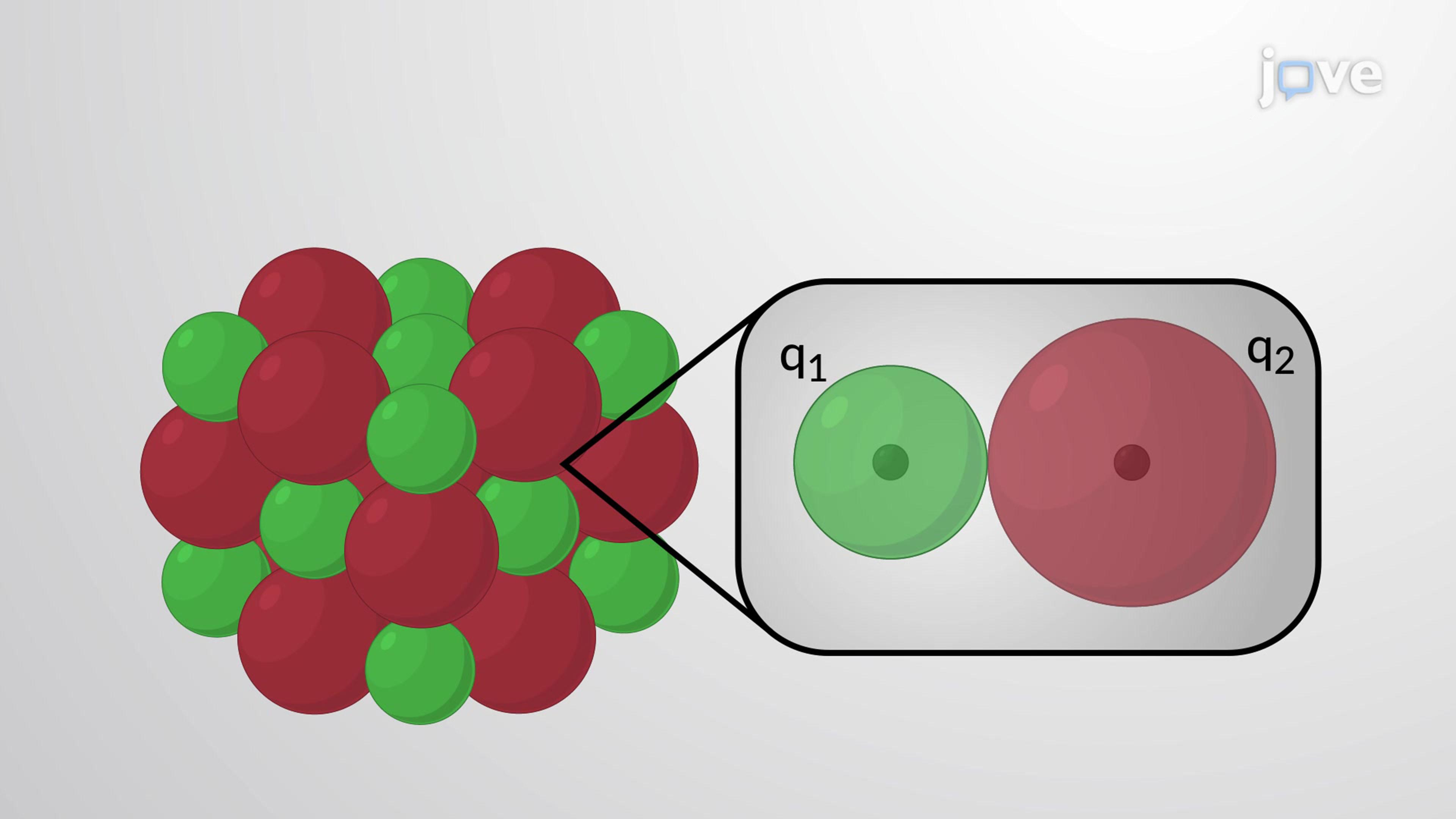莱迪思能源趋势:离子大小和电荷
