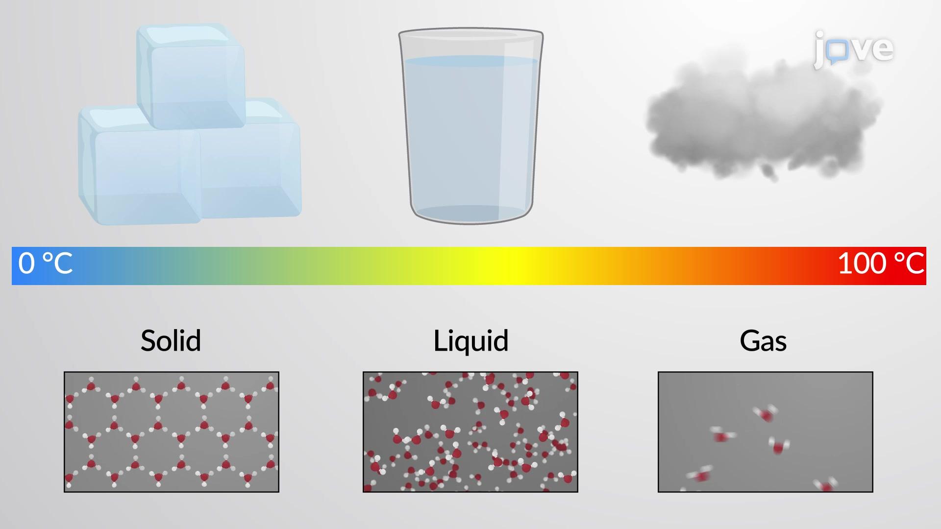 Molecular Comparison of Gases, Liquids, and Solids