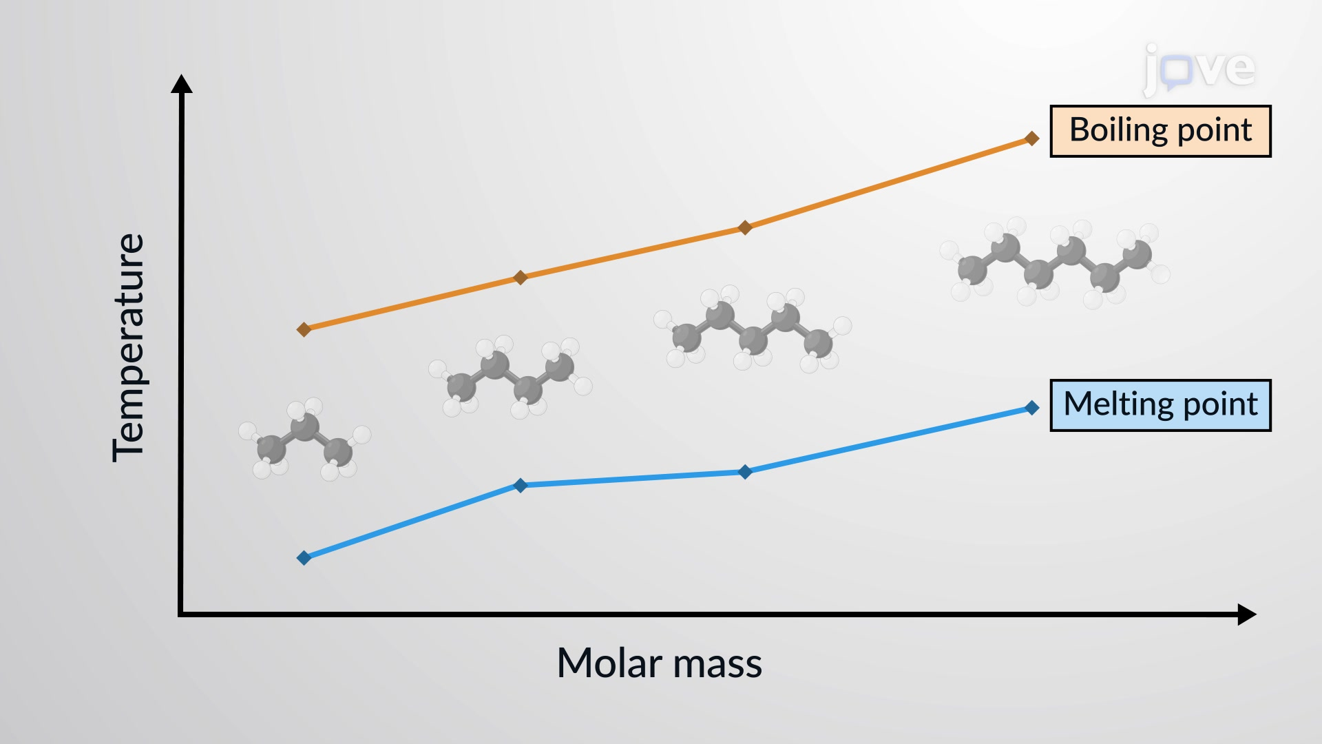 Comparing Intermolecular Forces: Melting Point, Boiling Point, and Miscibility