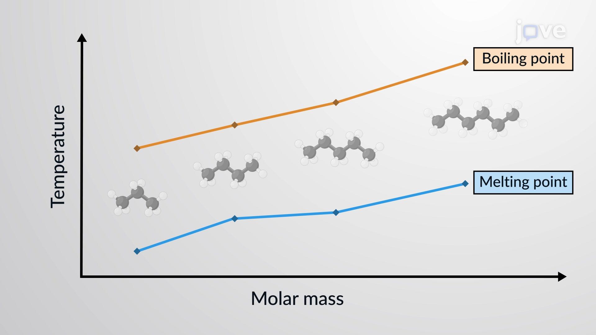 분자 간 힘의 비교: 녹는점(융점), 끓는점(비등점), 혼화성