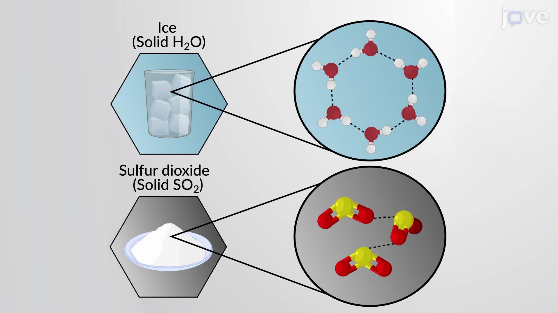 분자성 고체와 이온성 고체