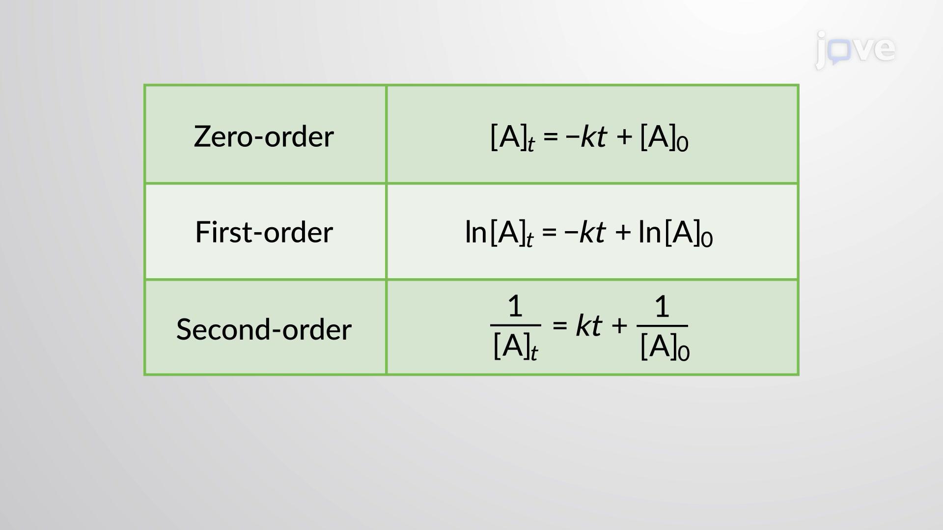 A Lei da Velocidade Integrada: A Dependência da Concentração em Relação ao Tempo