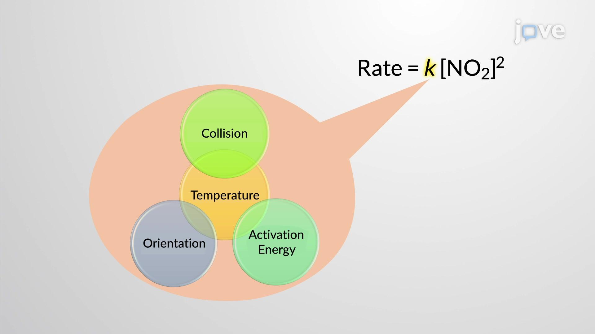 Dependência da Temperatura em Relação à Velocidade de Reação