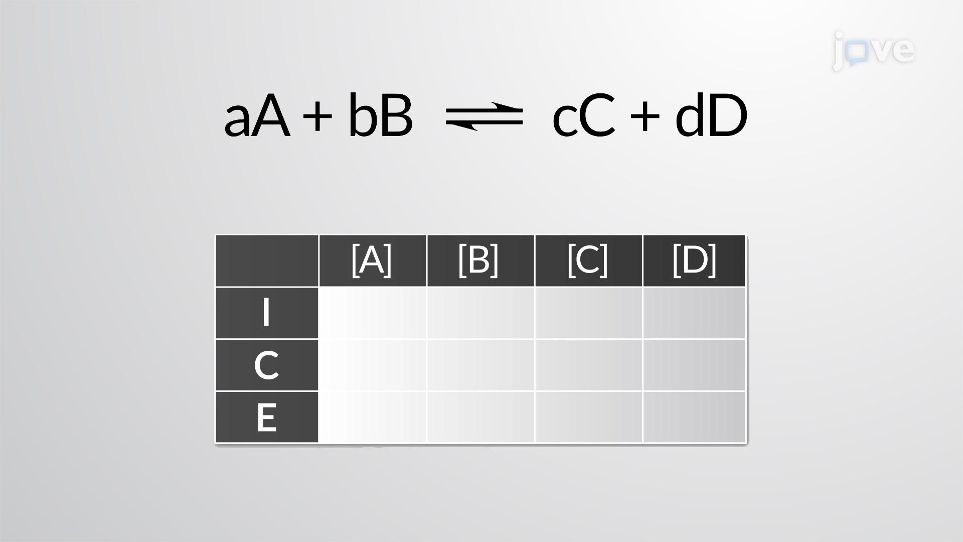 Cálculo da Constante de Equilíbrio