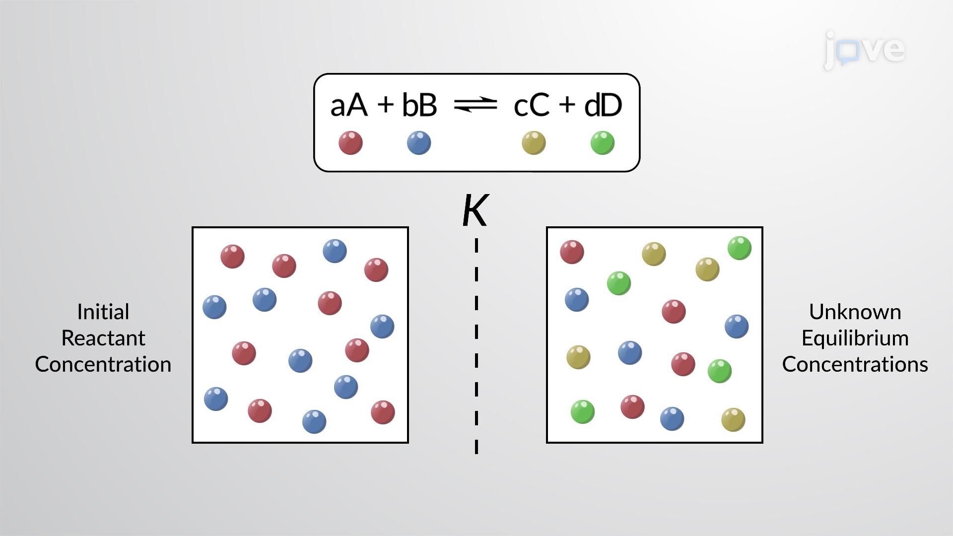 Cálculo das Concentrações de Equilíbrio