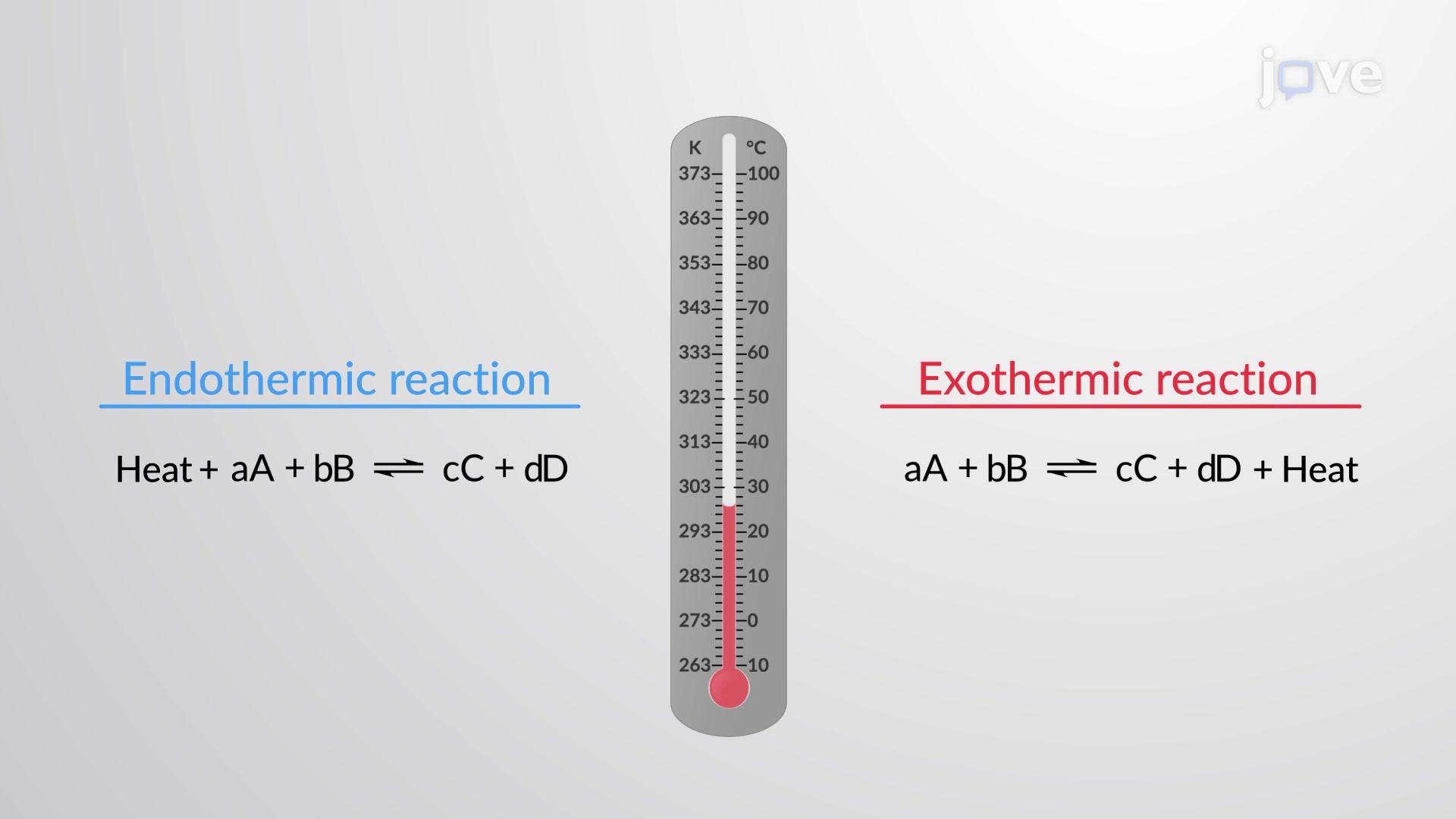 O Princípio de Le Chatelier: Alteração da Temperatura