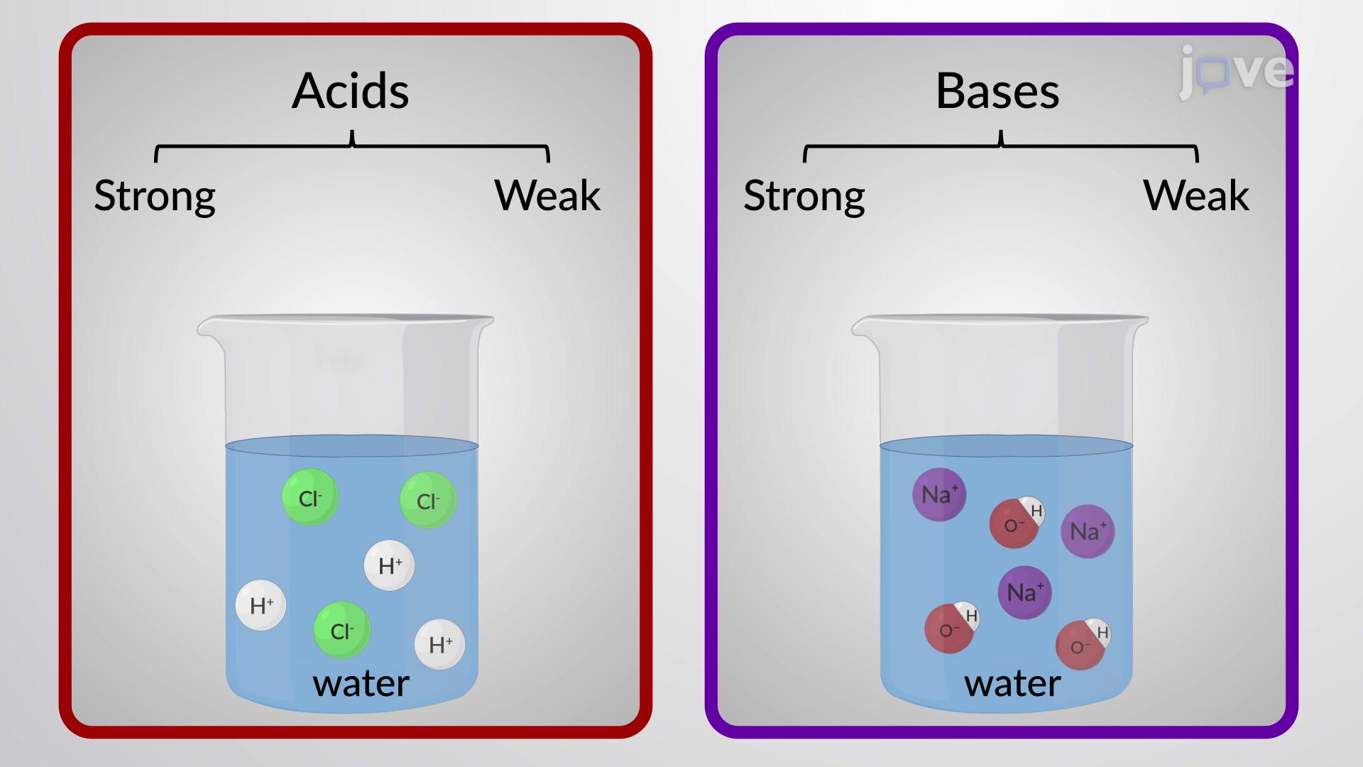 Acid/Base Strengths and Dissociation Constants