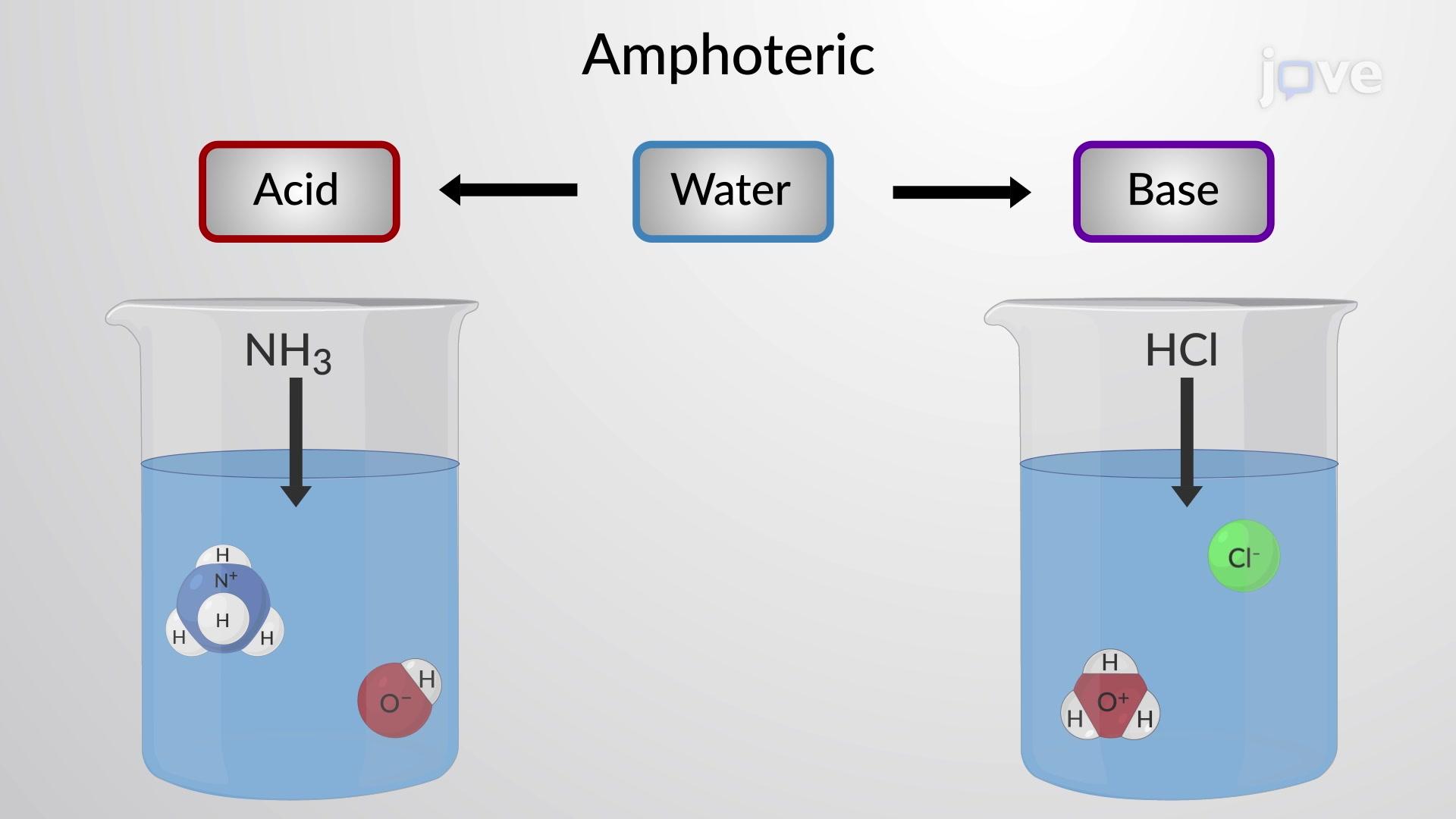 الماء: حمض وقاعدة برونستيد-لوري