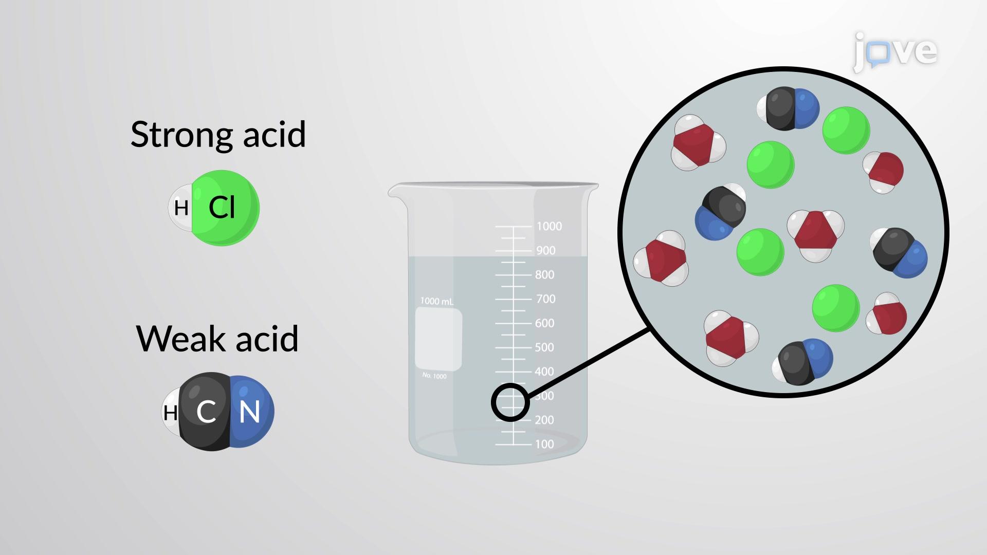 Mixtures of Acids