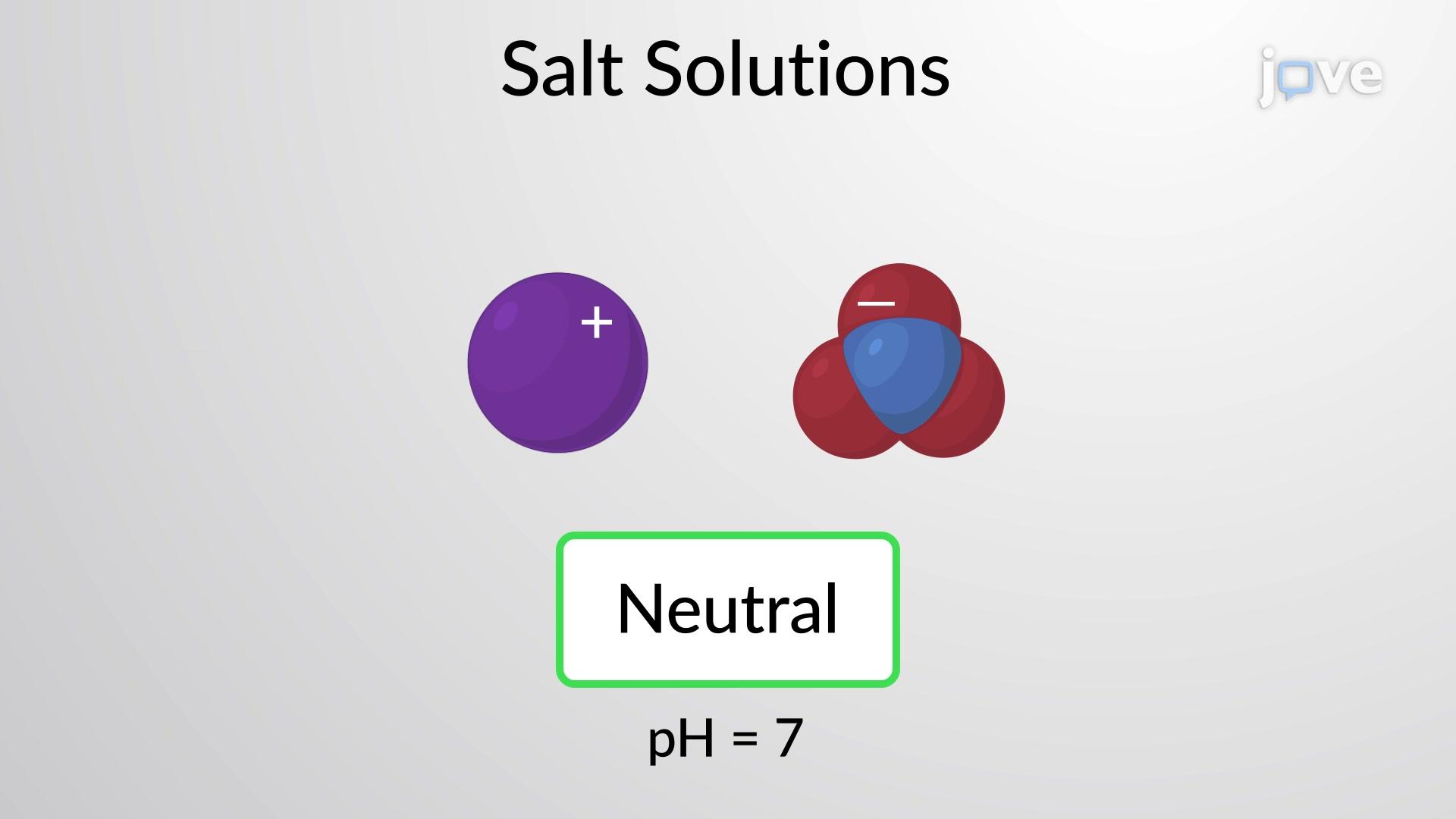 تحديد الرقم الهيدروجيني (pH) لمحاليل الملح