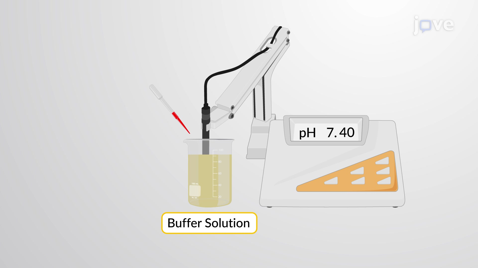 Calculating pH Changes in a Buffer Solution