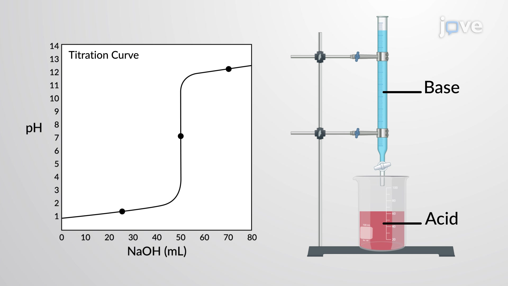 Titration Calculations: Strong Acid - Strong Base