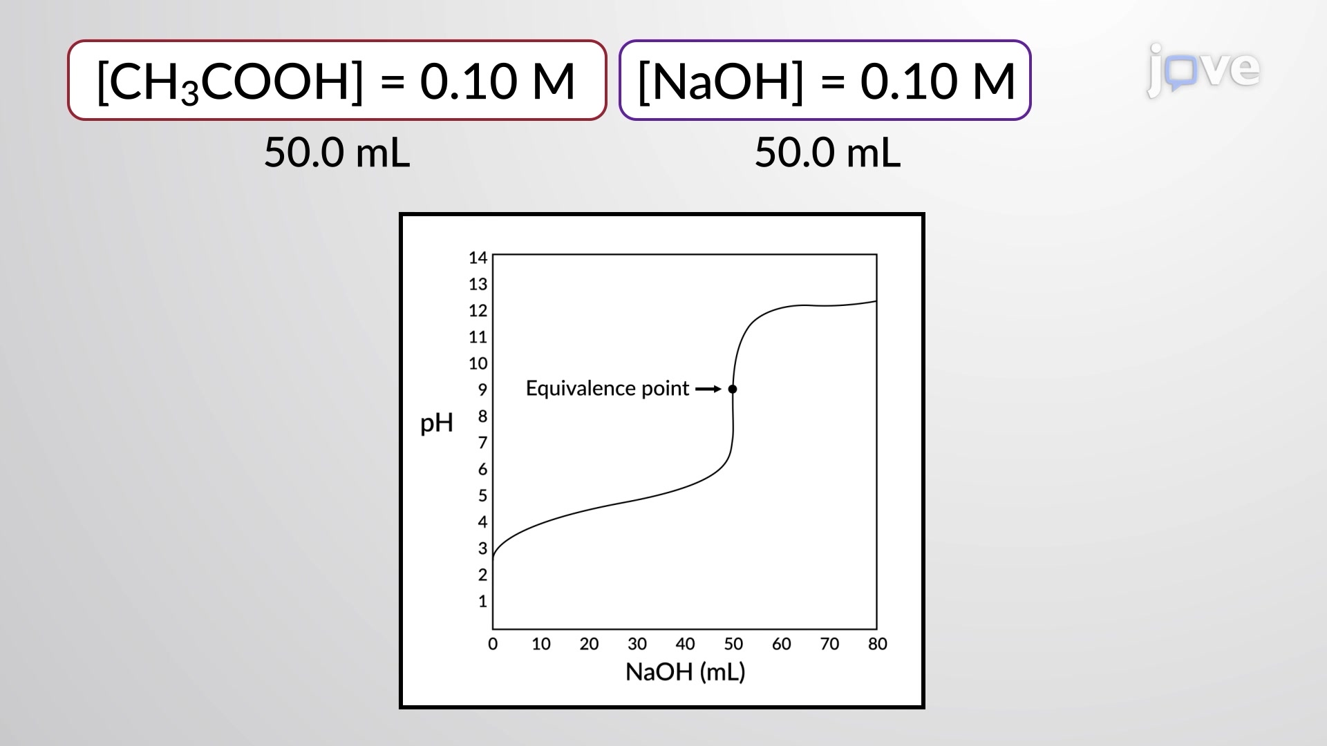 Titration Calculations: Weak Acid - Weak Base
