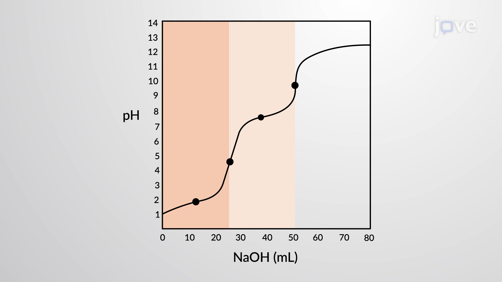 Titration of a Polyprotic Acid