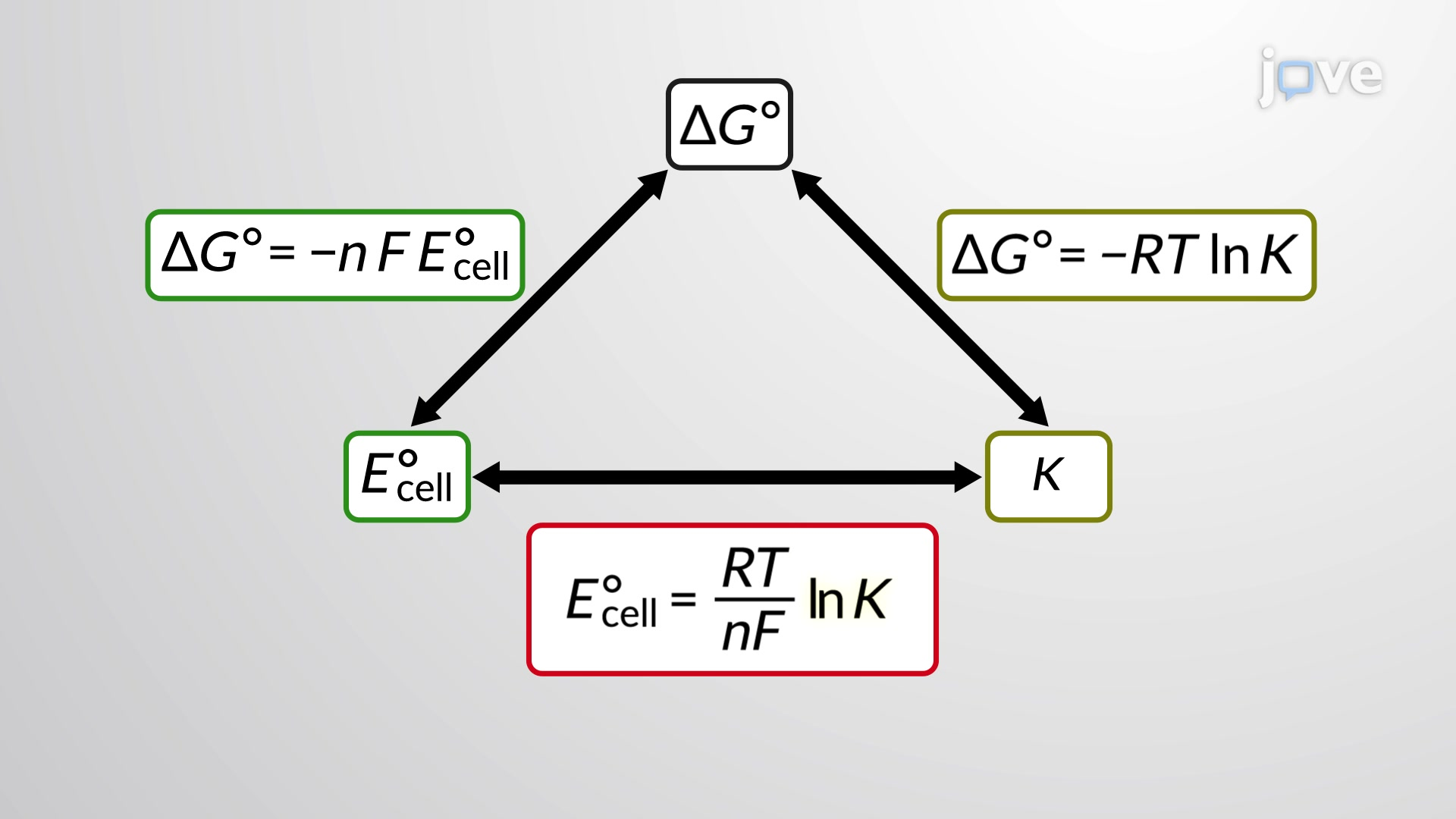 Cell Potential and Free Energy